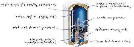 Zasobnik wody Atlantic Indirect 80 L